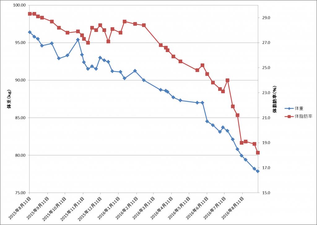 weight-graph