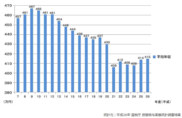 平成26年 国税庁 民間給与実態統計調査結果