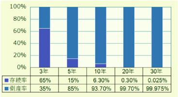 企業の倒産率と存続率