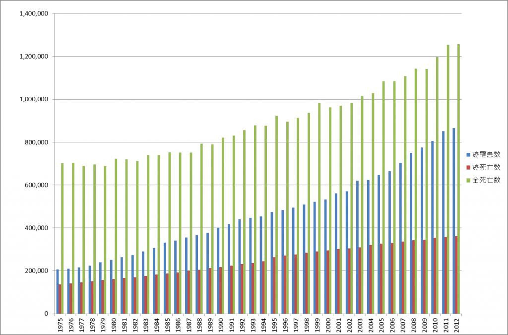 癌罹患数・癌死亡数・全死亡数の推移グラフ
